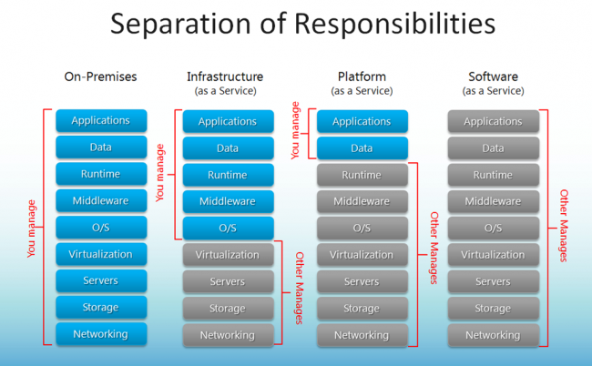 Separation of Responsibilities in cloud computing
