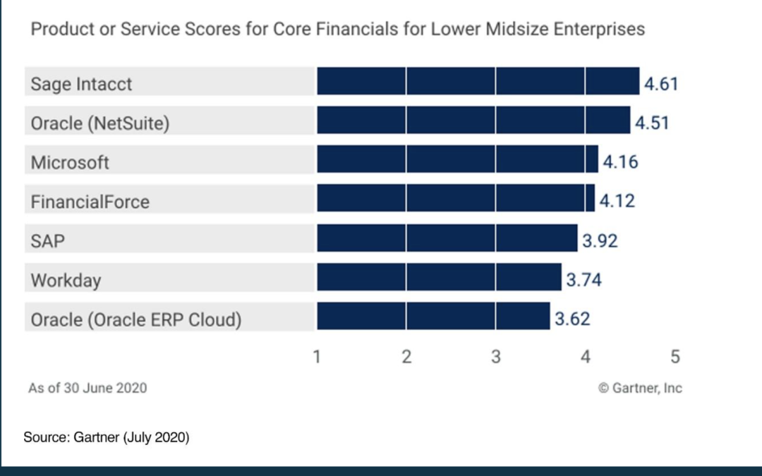 Garter's Annual Report Reveals the Top-Rated Product Scores for Core Financials